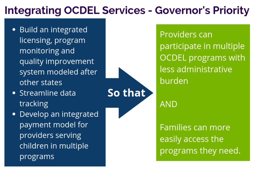 integrating services infographic